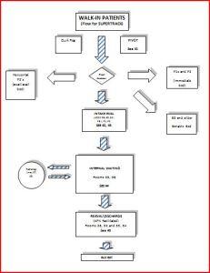 supertrack flow