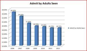 Adult admits